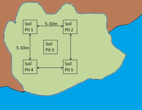 Soil pit square spacing