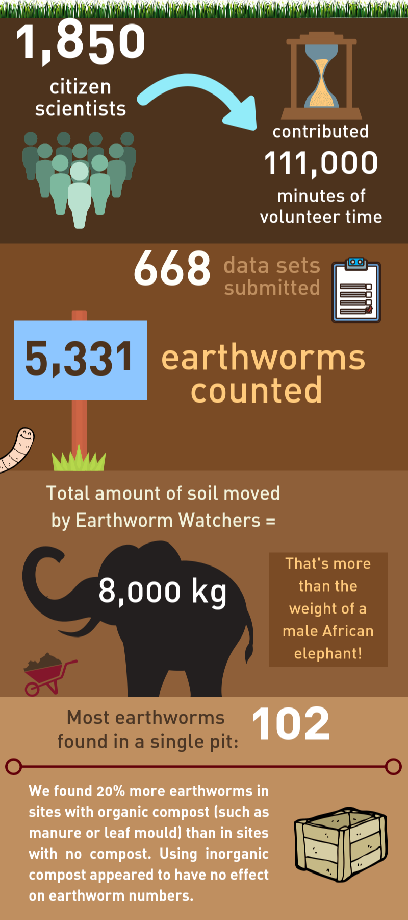 Earthworm Watch infographic